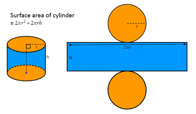 surface-area-cylinder