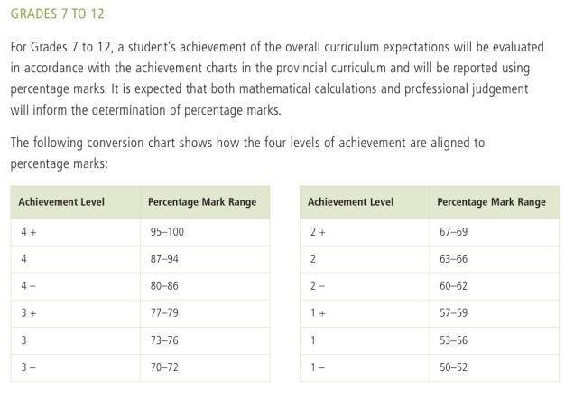 Level 1-4 Evaluation